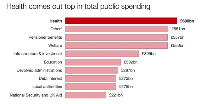 Breakdown of total public spending: 2016-17 to 2020-21; * Other spending includes Police, Justice, Business, Energy and Environment.